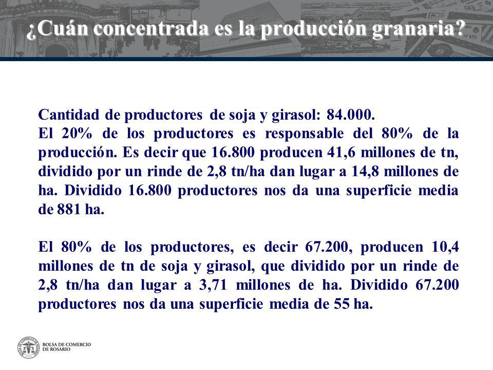 ¿Cuán concentrada es la producción granaria