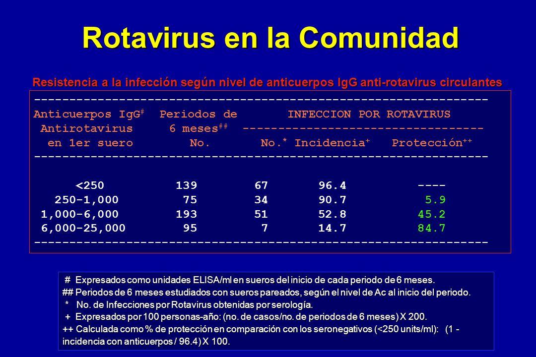 Rotavirus en la Comunidad