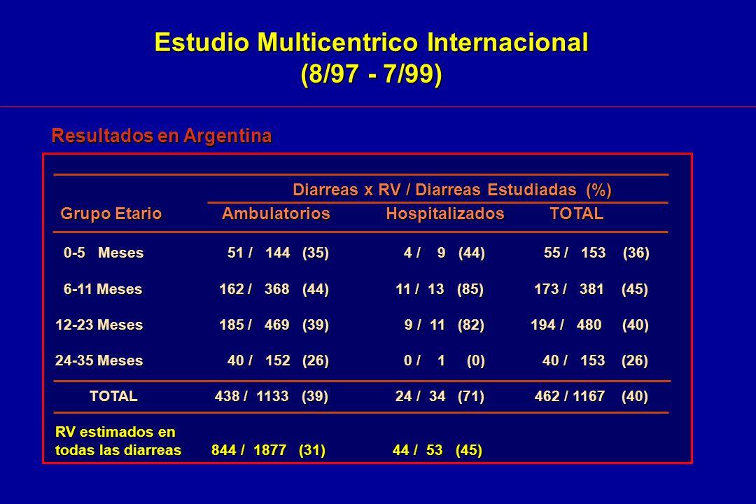 Estudio Multicentrico Internacional