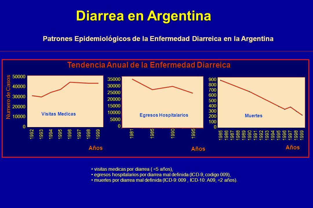 Diarrea en Argentina Tendencia Anual de la Enfermedad Diarreica
