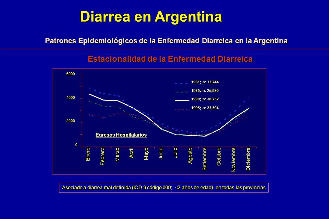 Estacionalidad de la Enfermedad Diarreica