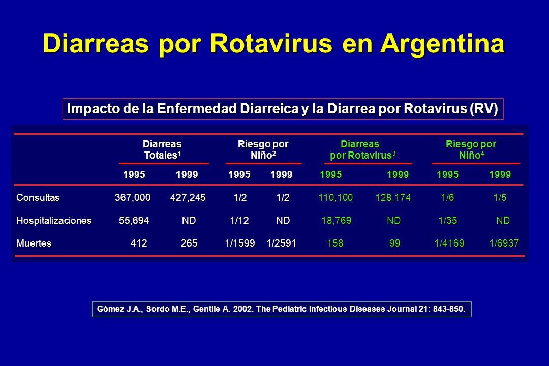 Diarreas por Rotavirus en Argentina