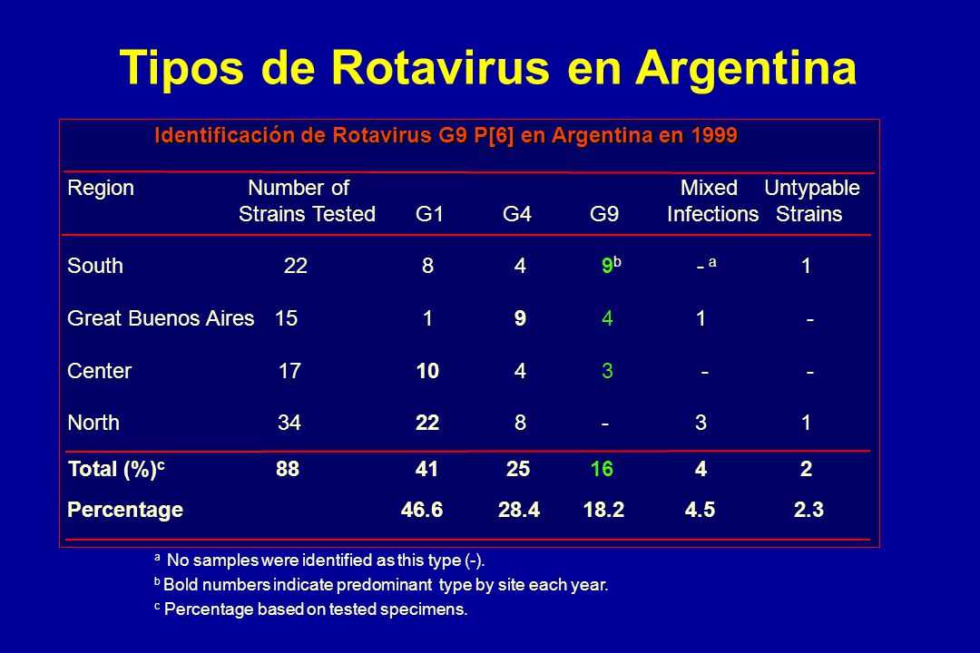 Tipos de Rotavirus en Argentina