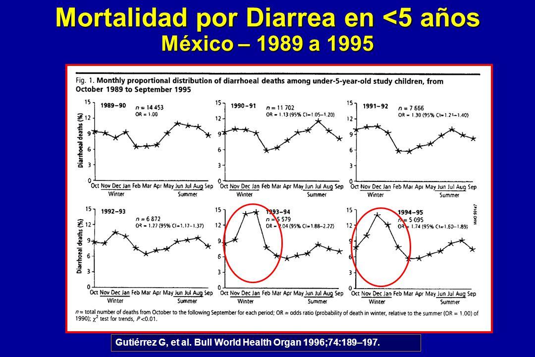 Mortalidad por Diarrea en <5 años México – 1989 a 1995
