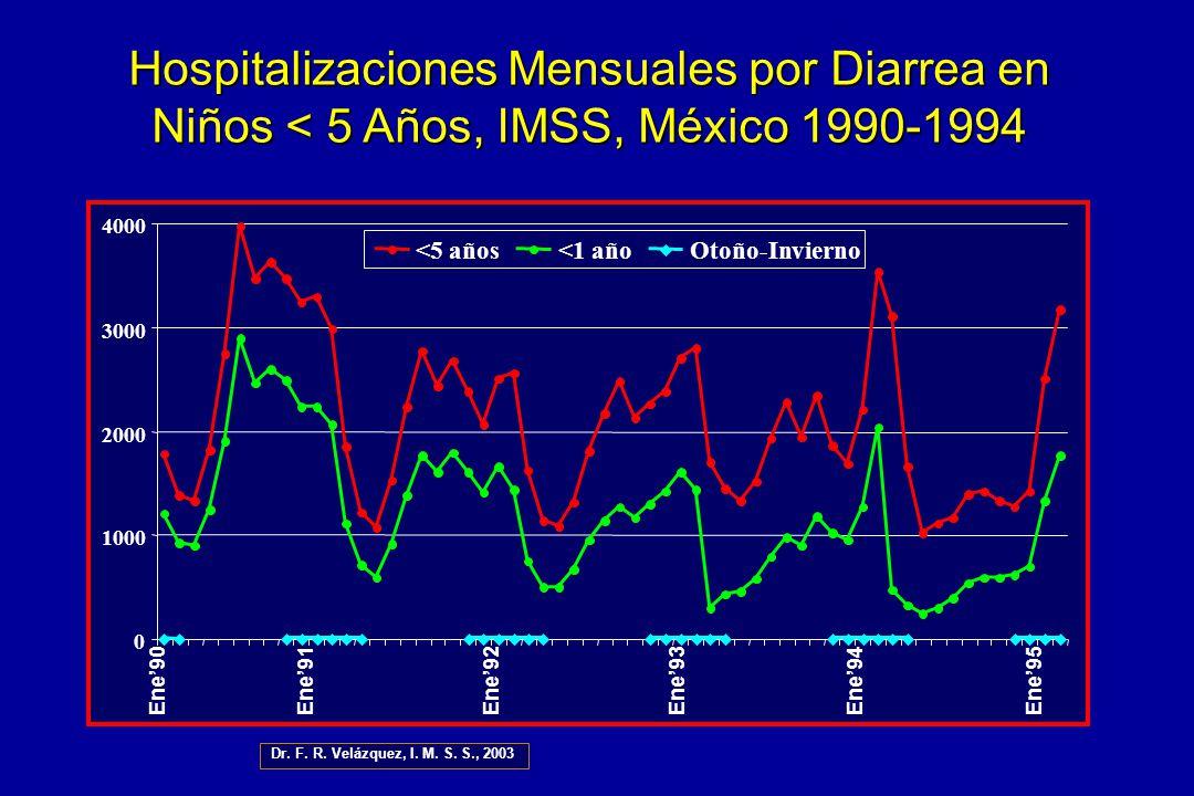Hospitalizaciones Mensuales por Diarrea en Niños < 5 Años, IMSS, México 1990-1994