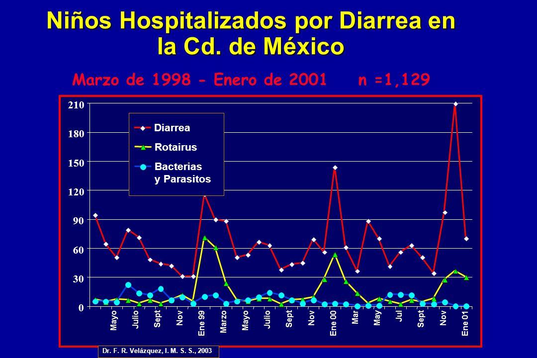 Niños Hospitalizados por Diarrea en la Cd. de México