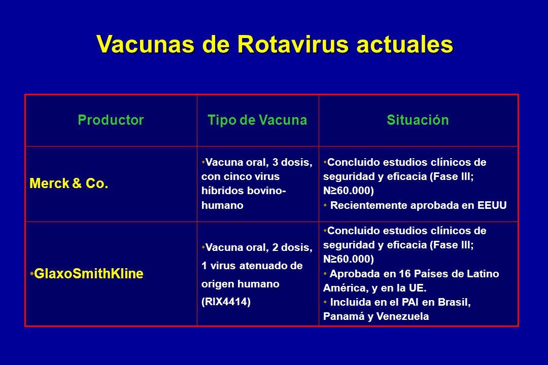 Vacunas de Rotavirus actuales