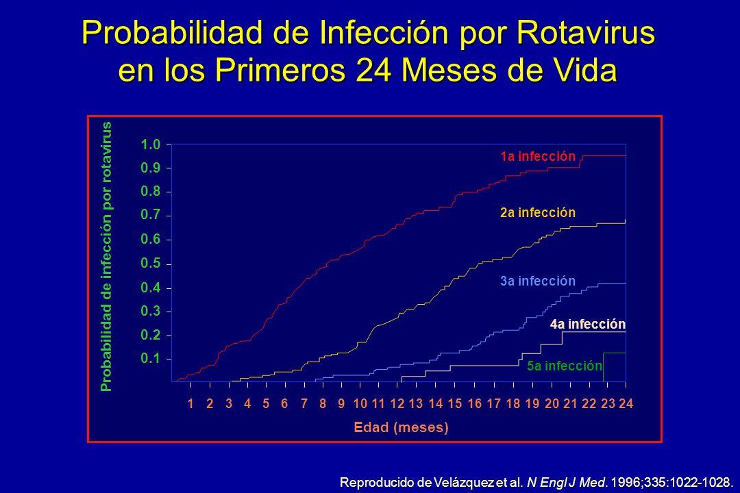 Probabilidad de infección por rotavirus