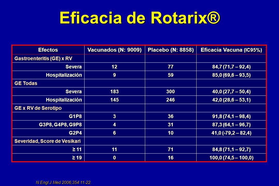 Eficacia de Rotarix® Efectos Vacunados (N: 9009) Placebo (N: 8858)
