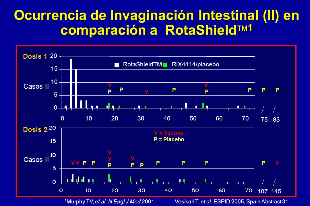 Ocurrencia de Invaginación Intestinal (II) en comparación a RotaShield1