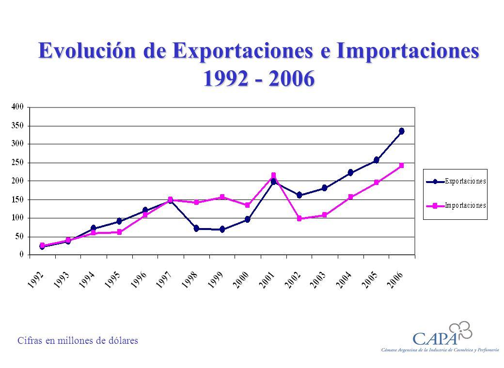 Evolución de Exportaciones e Importaciones 1992 - 2006