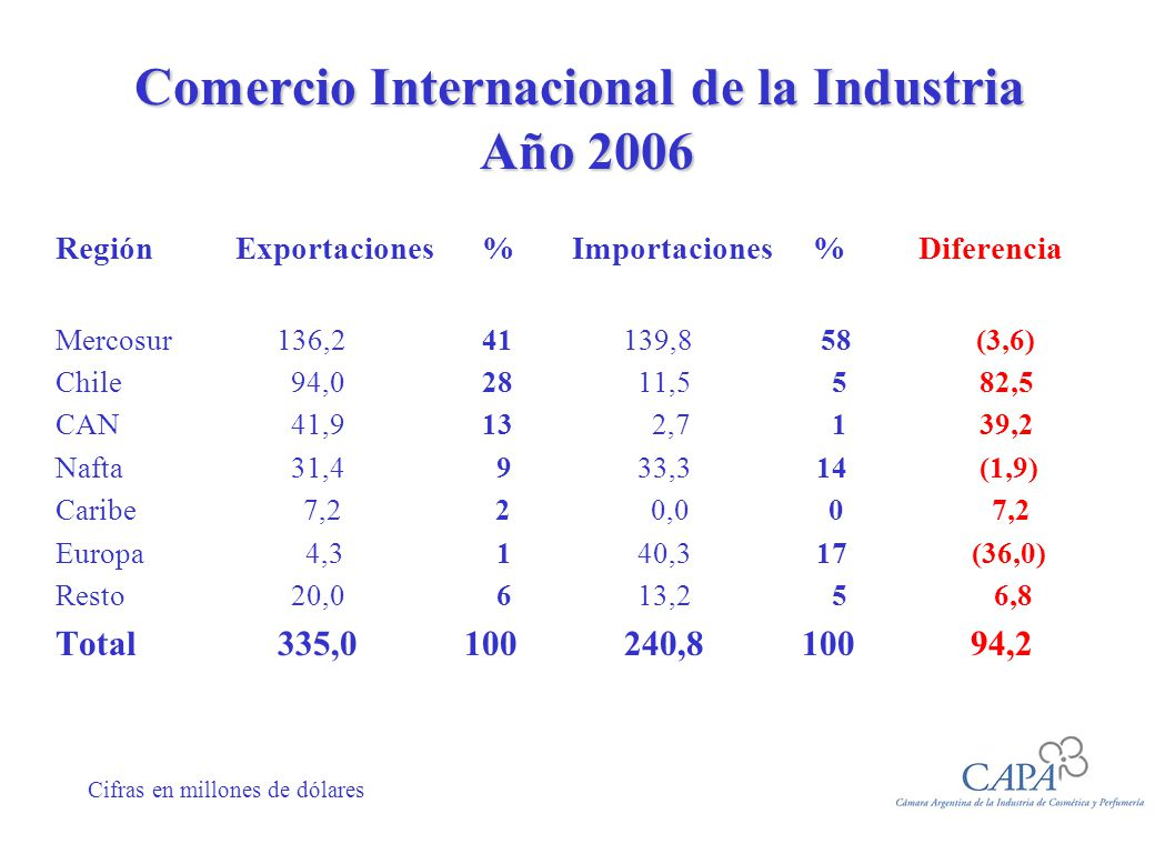 Comercio Internacional de la Industria Año 2006