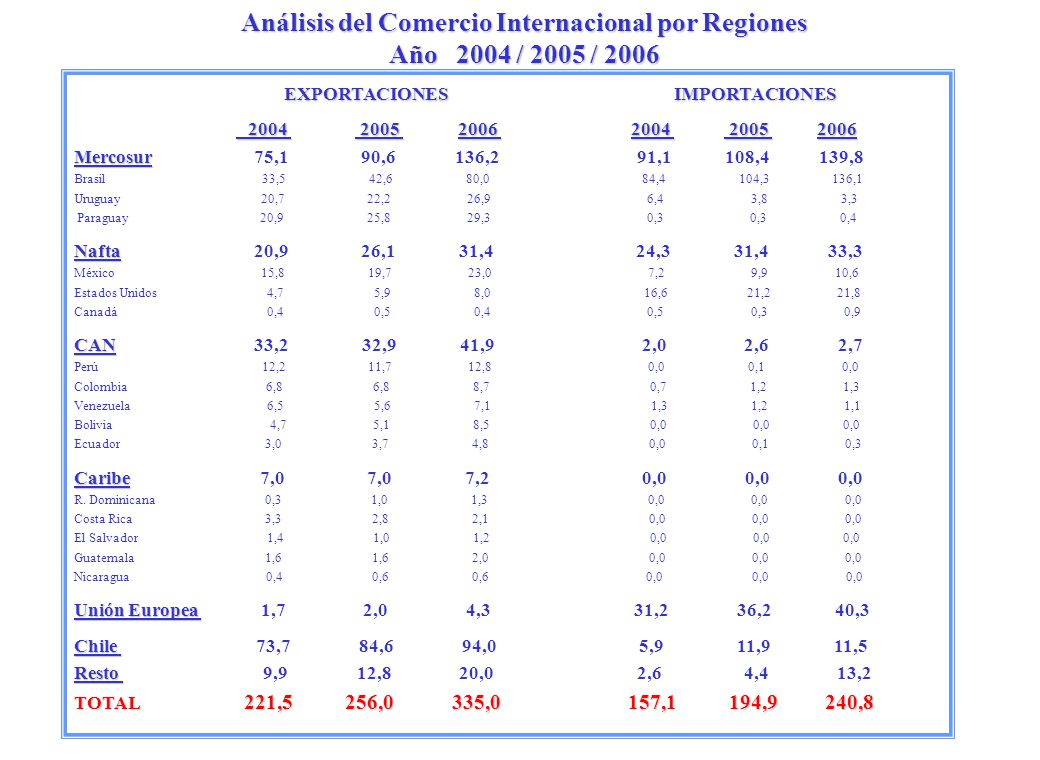 Análisis del Comercio Internacional por Regiones Año 2004 / 2005 / 2006
