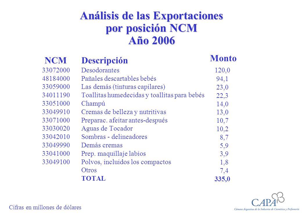 Análisis de las Exportaciones por posición NCM Año 2006