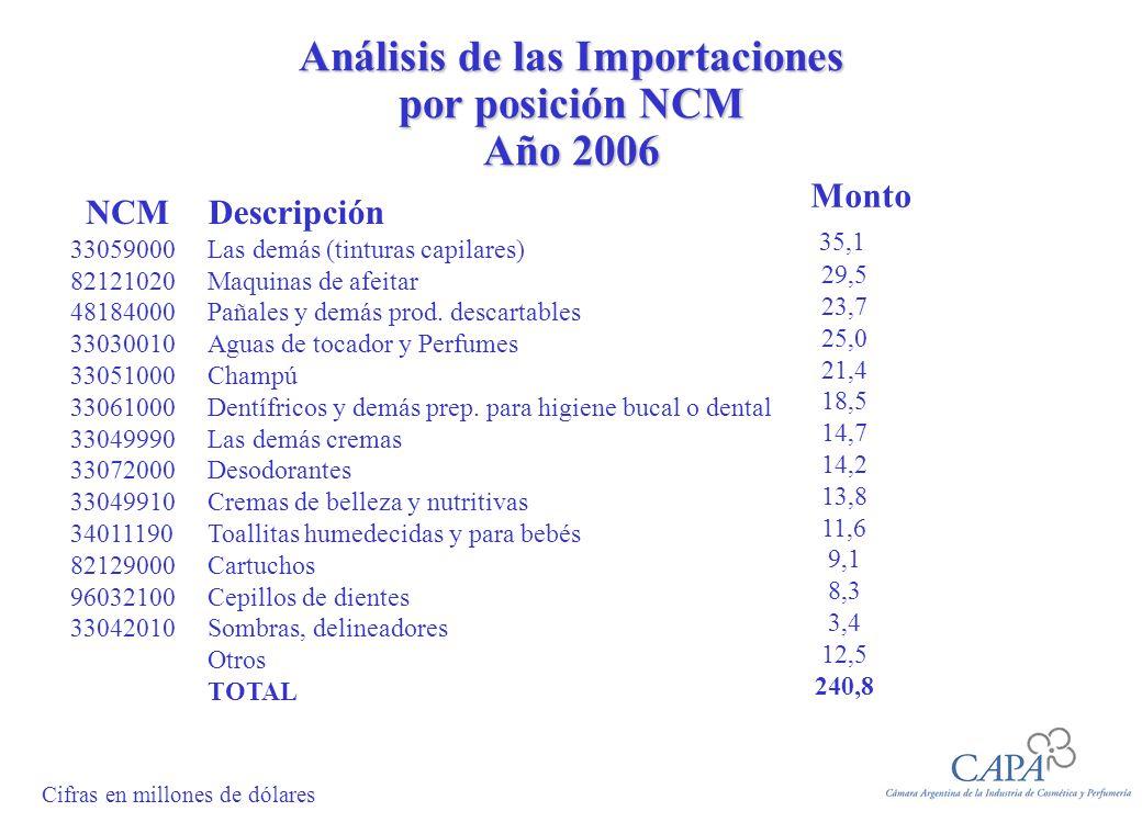 Análisis de las Importaciones por posición NCM Año 2006