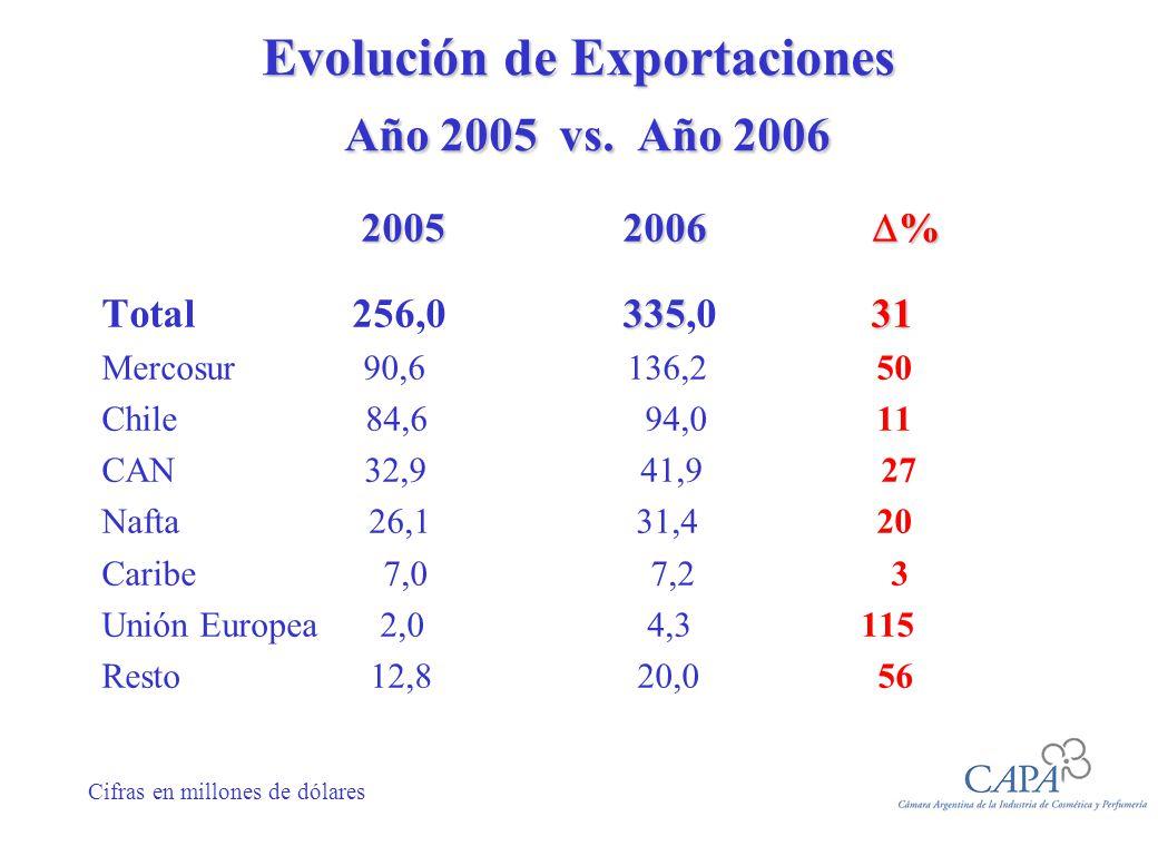 Evolución de Exportaciones Año 2005 vs. Año 2006