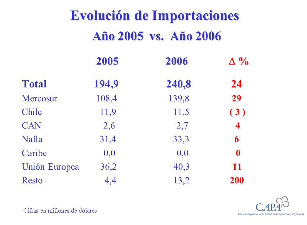 Evolución de Importaciones Año 2005 vs. Año 2006