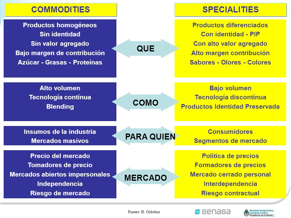 COMMODITIES SPECIALITIES QUE COMO PARA QUIEN MERCADO