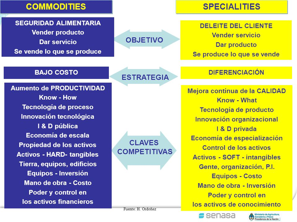 COMMODITIES SPECIALITIES