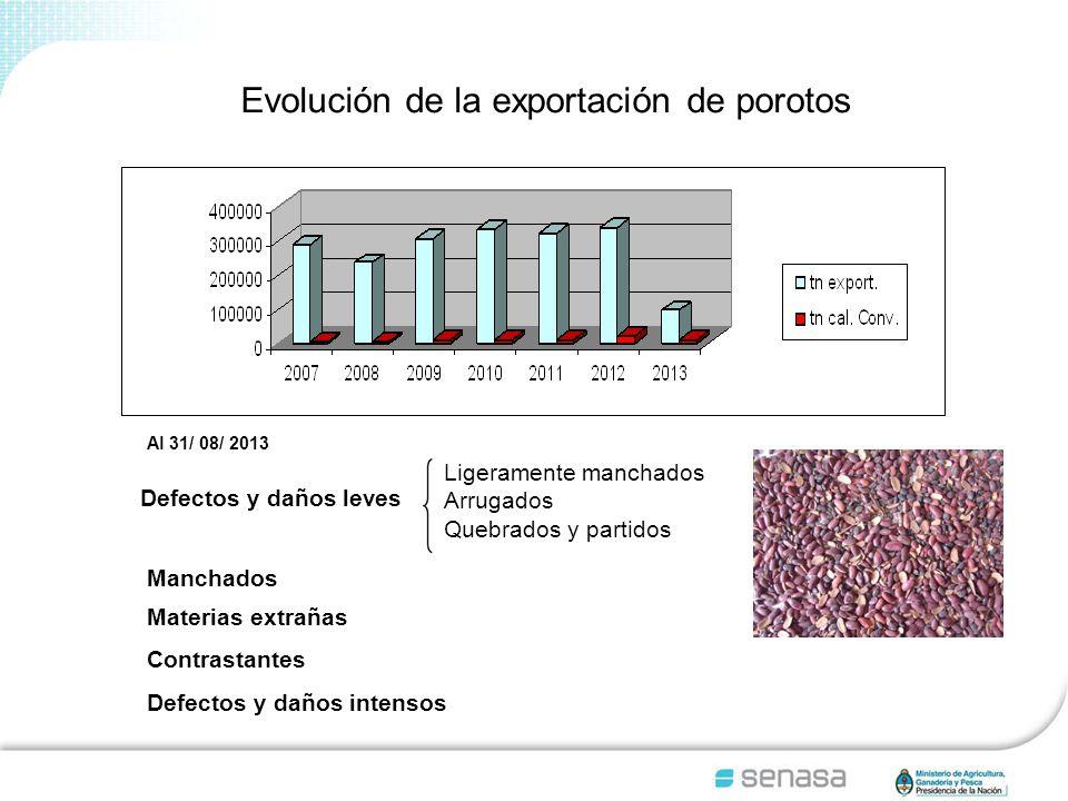 Evolución de la exportación de porotos