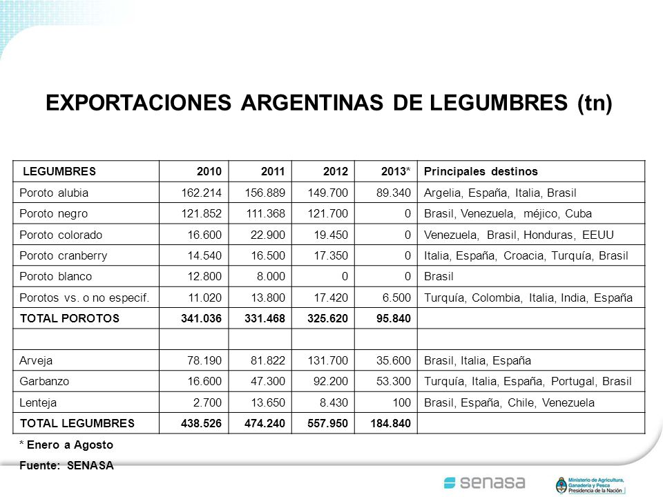 EXPORTACIONES ARGENTINAS DE LEGUMBRES (tn)