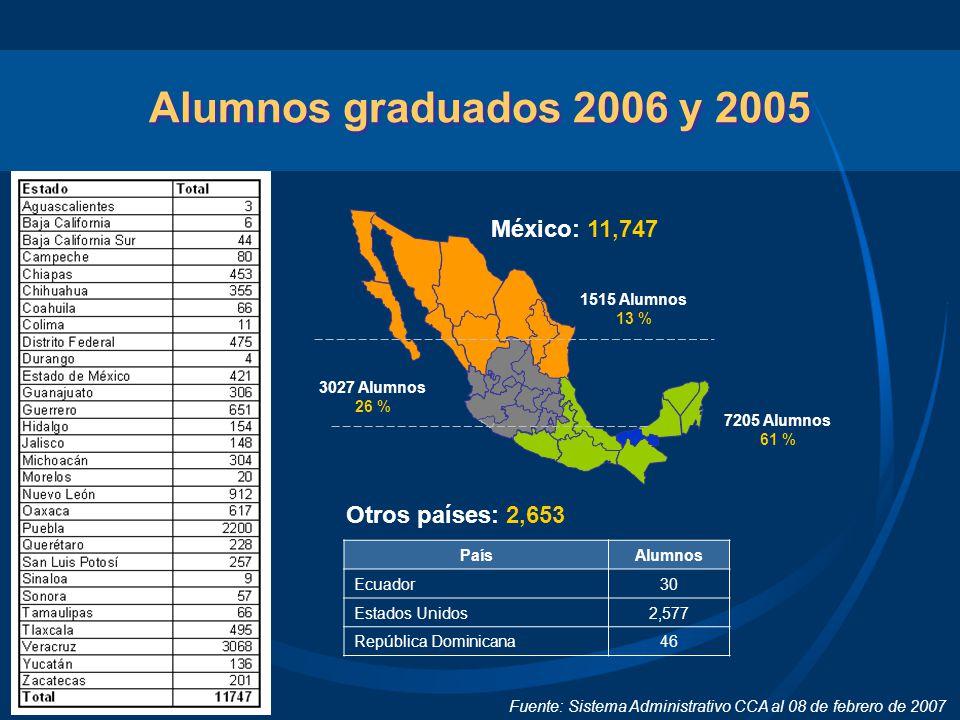 Fuente: Sistema Administrativo CCA al 08 de febrero de 2007