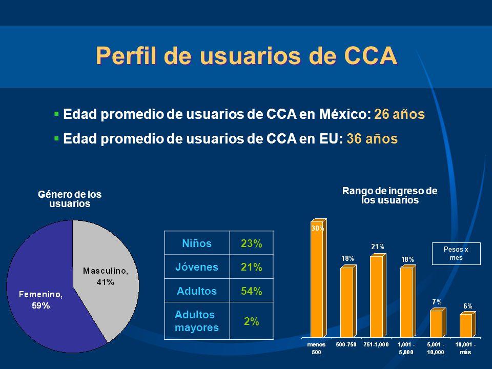 Perfil de usuarios de CCA