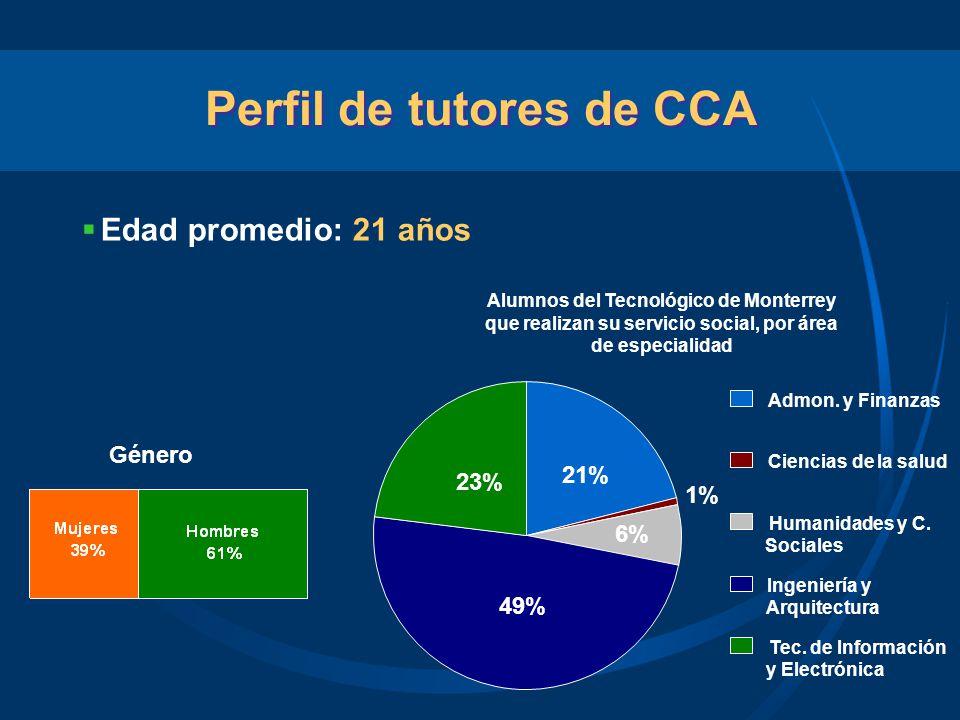 Perfil de tutores de CCA
