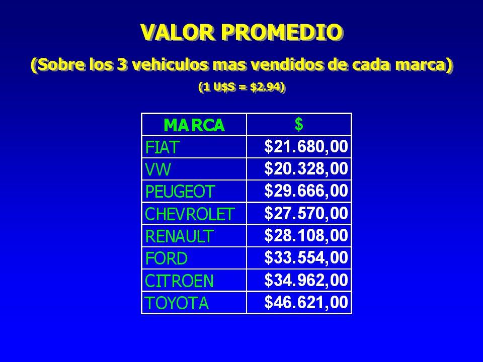 (Sobre los 3 vehiculos mas vendidos de cada marca)
