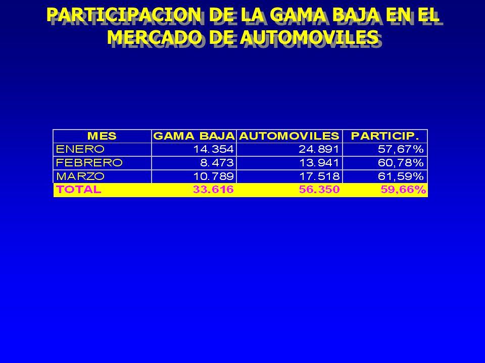 PARTICIPACION DE LA GAMA BAJA EN EL MERCADO DE AUTOMOVILES