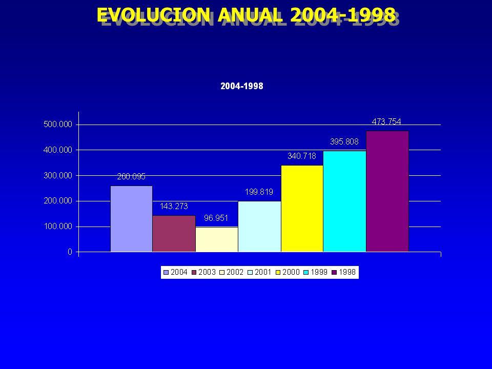 EVOLUCION ANUAL 2004-1998