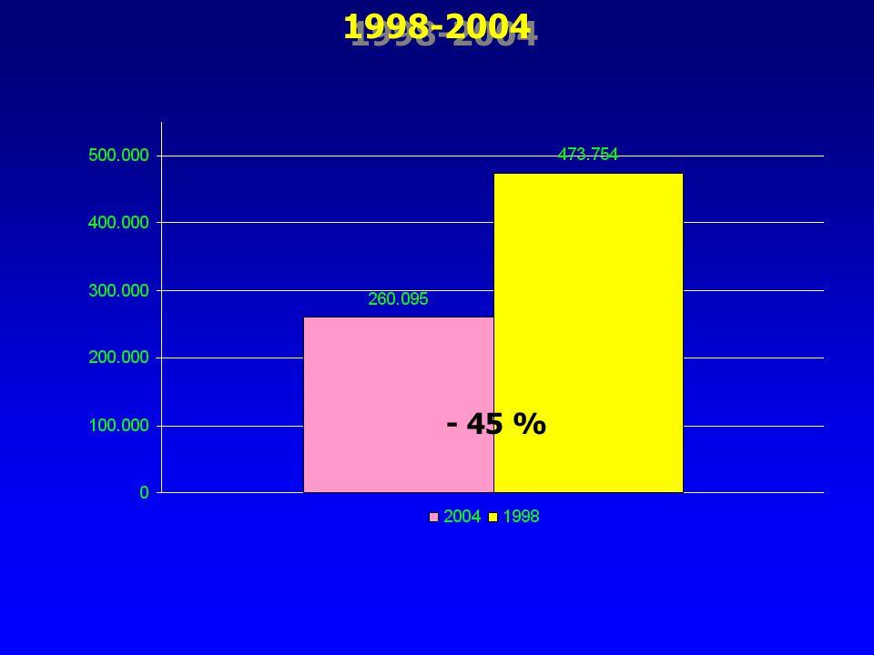1998-2004 - 45 %