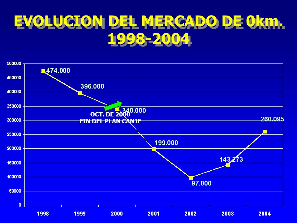 EVOLUCION DEL MERCADO DE 0km.