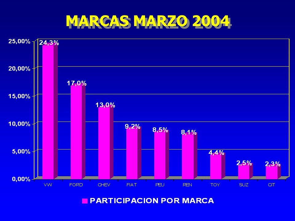 MARCAS MARZO 2004