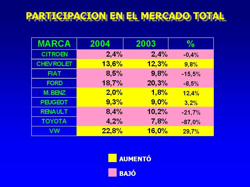 PARTICIPACION EN EL MERCADO TOTAL