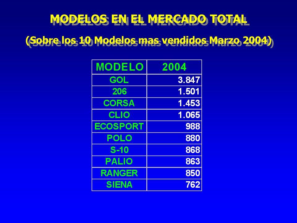 MODELOS EN EL MERCADO TOTAL