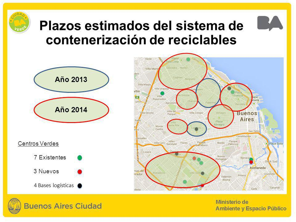 Plazos estimados del sistema de contenerización de reciclables