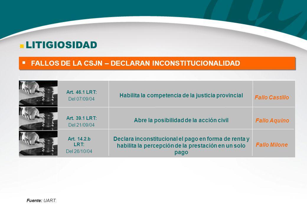 FALLOS DE LA CSJN – DECLARAN INCONSTITUCIONALIDAD