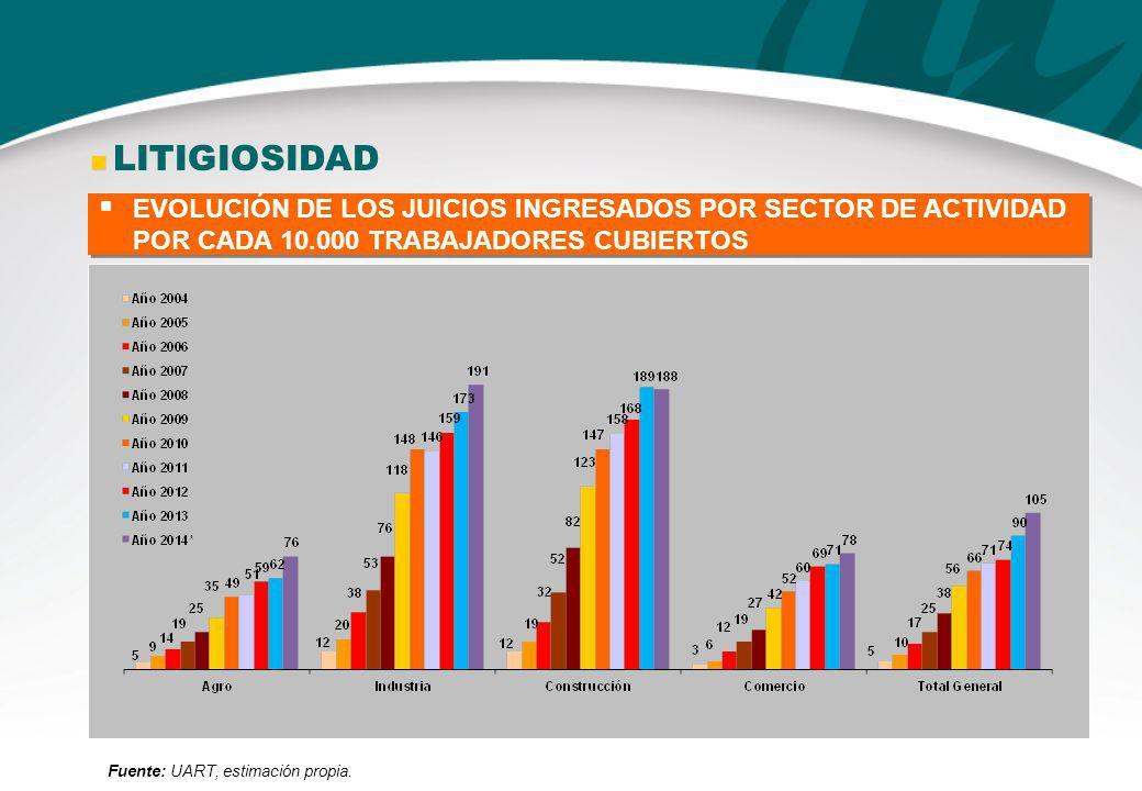  LITIGIOSIDAD EVOLUCIÓN DE LOS JUICIOS INGRESADOS POR SECTOR DE ACTIVIDAD POR CADA 10.000 TRABAJADORES CUBIERTOS.