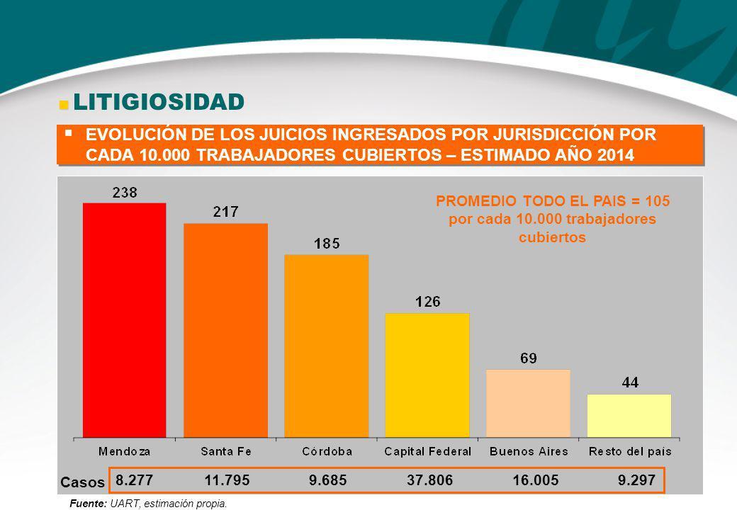 PROMEDIO TODO EL PAIS = 105 por cada 10.000 trabajadores cubiertos