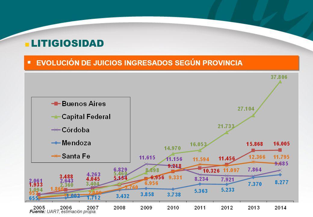 EVOLUCIÓN DE JUICIOS INGRESADOS SEGÚN PROVINCIA