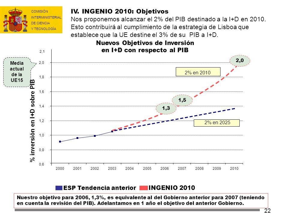 IV. INGENIO 2010: Objetivos Nos proponemos alcanzar el 2% del PIB destinado a la I+D en 2010. Esto contribuirá al cumplimiento de la estrategia de Lisboa que establece que la UE destine el 3% de su PIB a I+D.