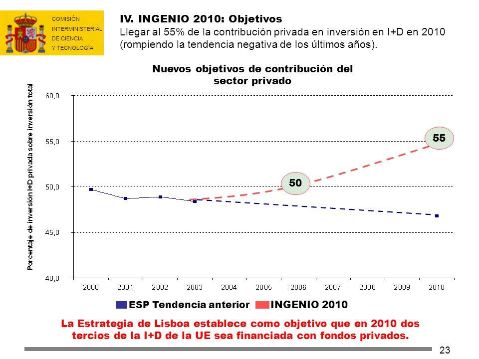 IV. INGENIO 2010: Objetivos Llegar al 55% de la contribución privada en inversión en I+D en 2010 (rompiendo la tendencia negativa de los últimos años).