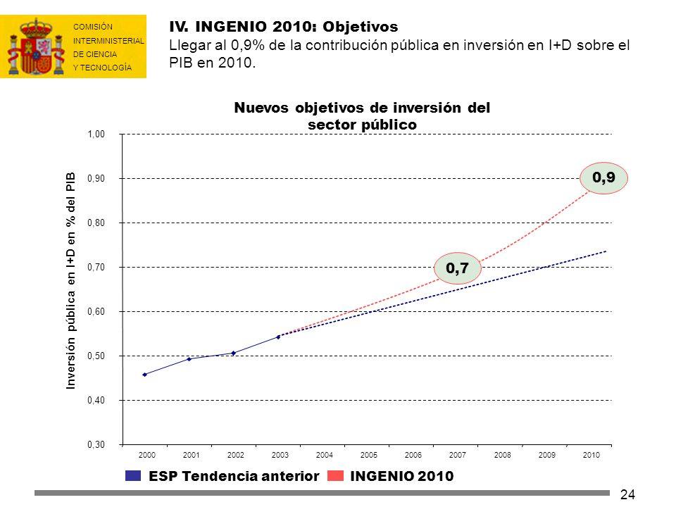 Inversión pública en I+D en % del PIB