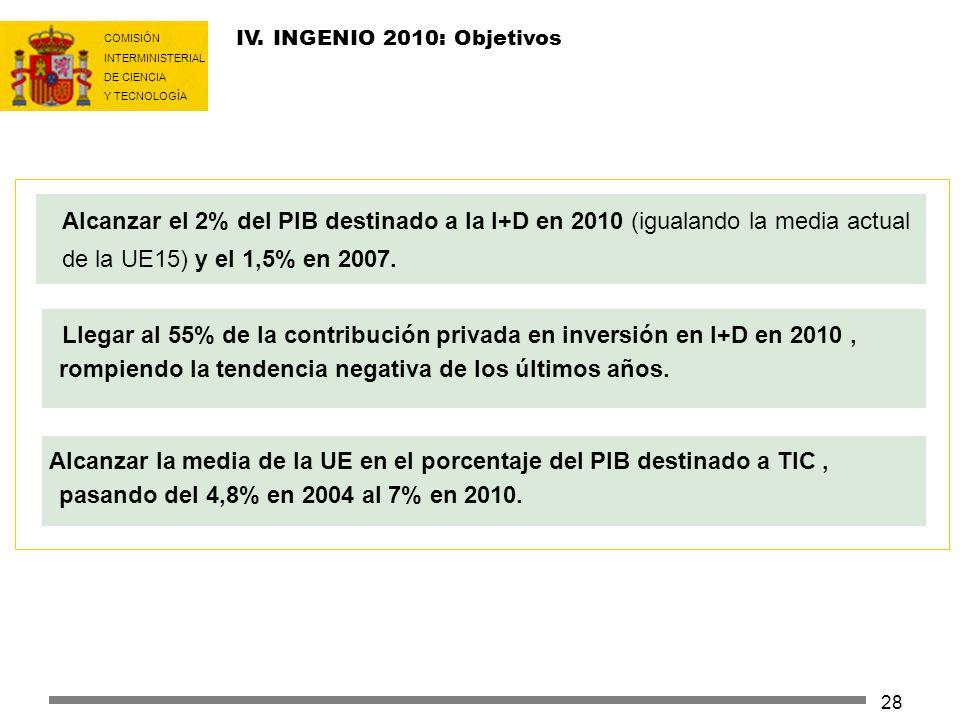 IV. INGENIO 2010: ObjetivosAlcanzar el 2% del PIB destinado a la I+D en 2010 (igualando la media actual de la UE15) y el 1,5% en 2007.