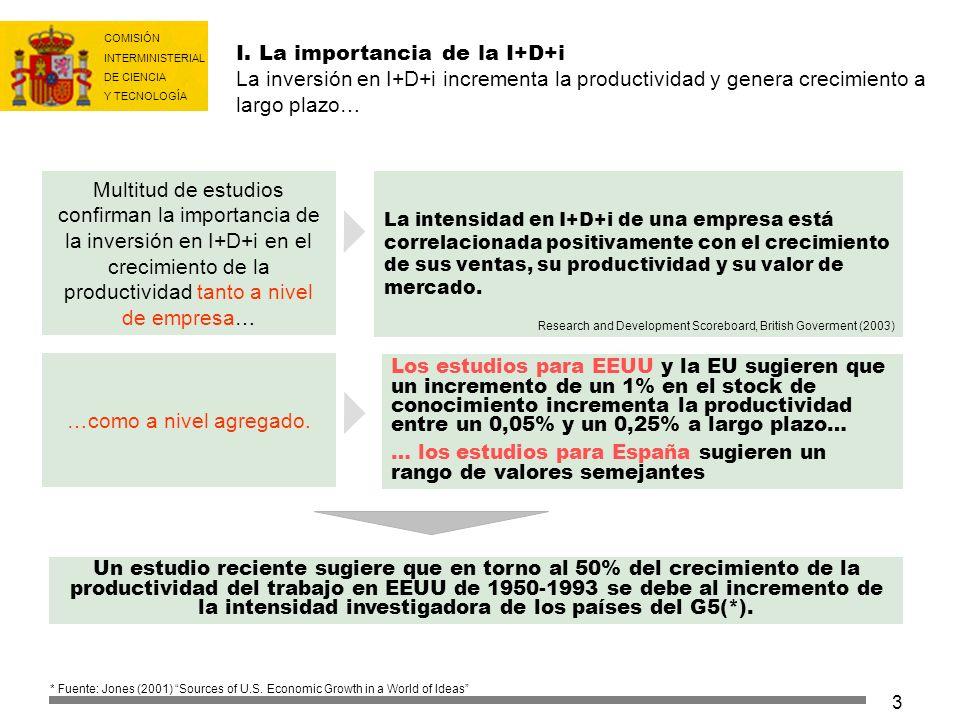 I. La importancia de la I+D+i La inversión en I+D+i incrementa la productividad y genera crecimiento a largo plazo…