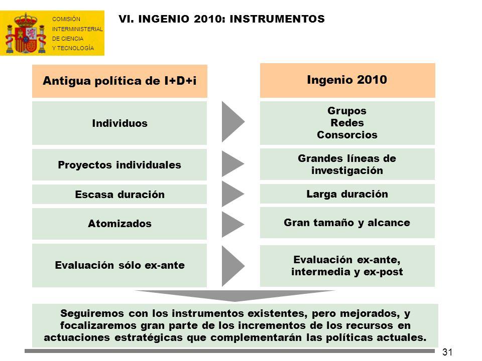 Antigua política de I+D+i Ingenio 2010