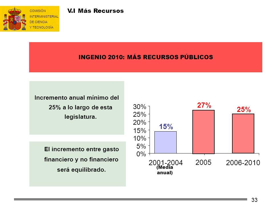 III.I Más: Aumento de la Inversión