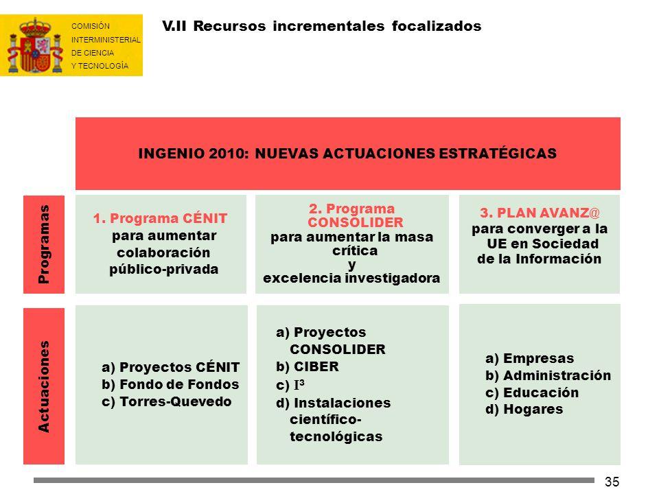 V.II Recursos incrementales focalizados