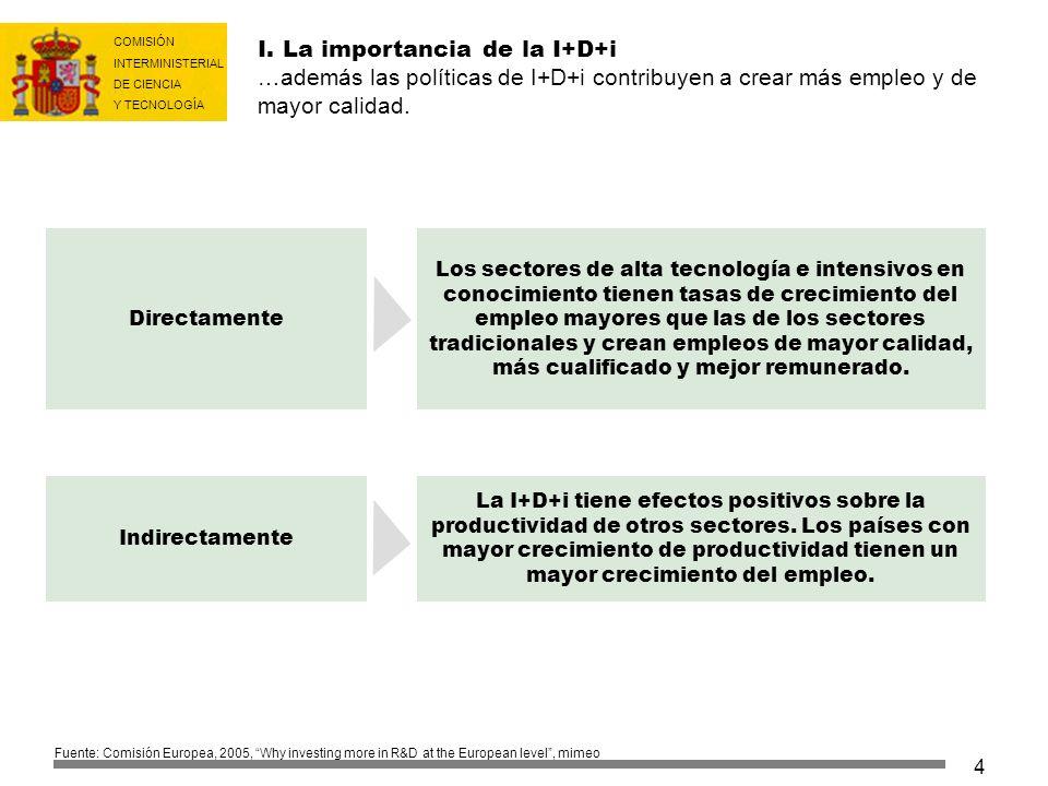 I. La importancia de la I+D+i …además las políticas de I+D+i contribuyen a crear más empleo y de mayor calidad.